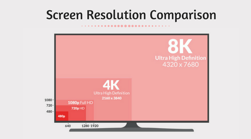 Screen Resolution Comparison: 720p Vs 1080p Vs 1440p Vs 4K Vs 8K